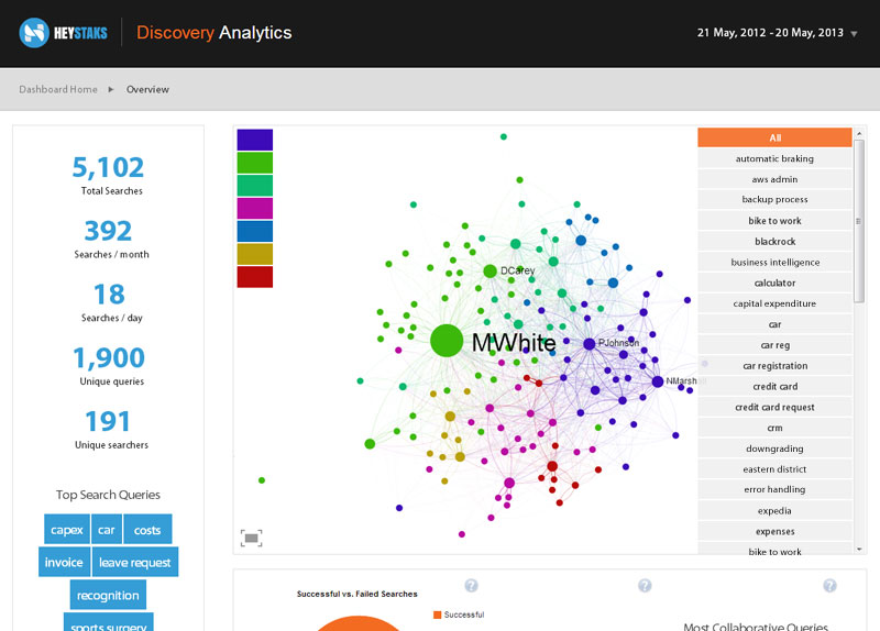 The HeyStaks Discovery Analytics product provides and interface to visualise the results of big data analysis